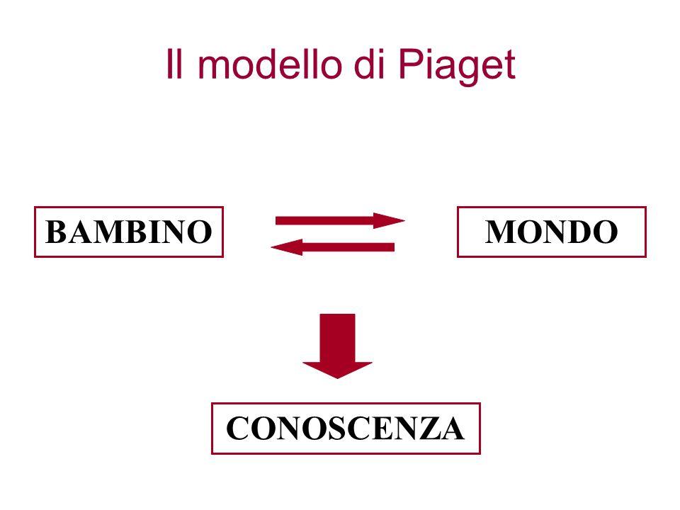 Il modello di Piaget BAMBINO MONDO CONOSCENZA