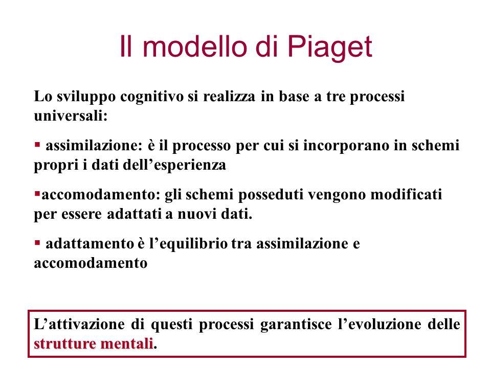 Il modello di Piaget Lo sviluppo cognitivo si realizza in base a tre processi universali: