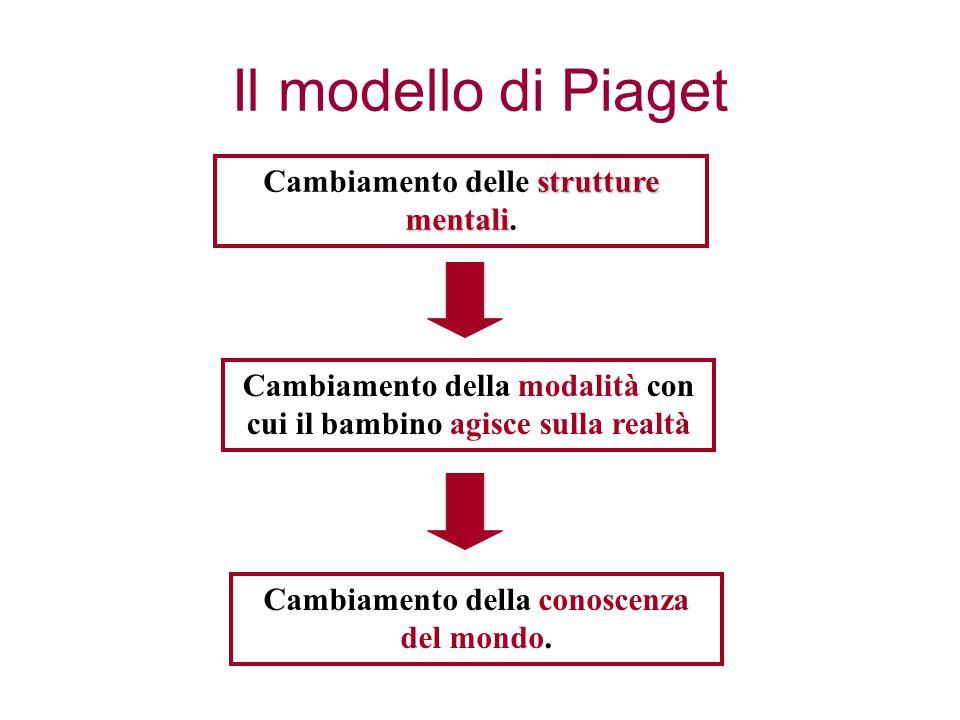 Il modello di Piaget Cambiamento delle strutture mentali.