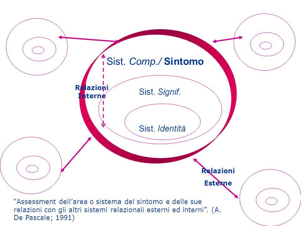 Sist. Comp./ Sintomo Sist. Signif. Sist. Identità Relazioni Interne