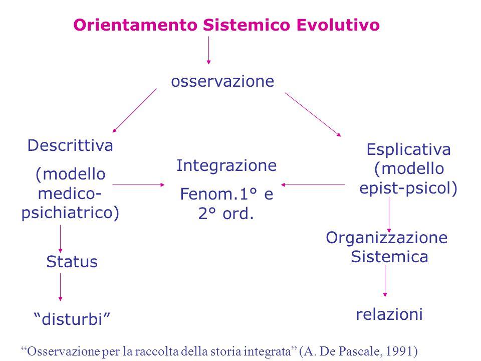 Orientamento Sistemico Evolutivo