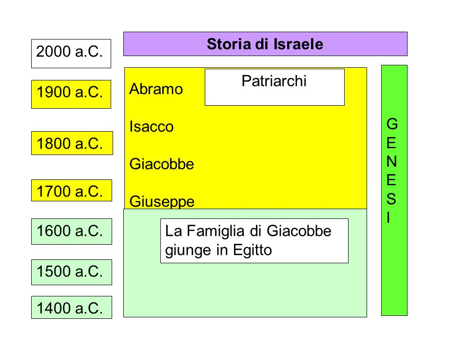 Storia di Israele 2000 a.C. Abramo. Isacco. Giacobbe. Giuseppe. G. E. N. S. I. Patriarchi.