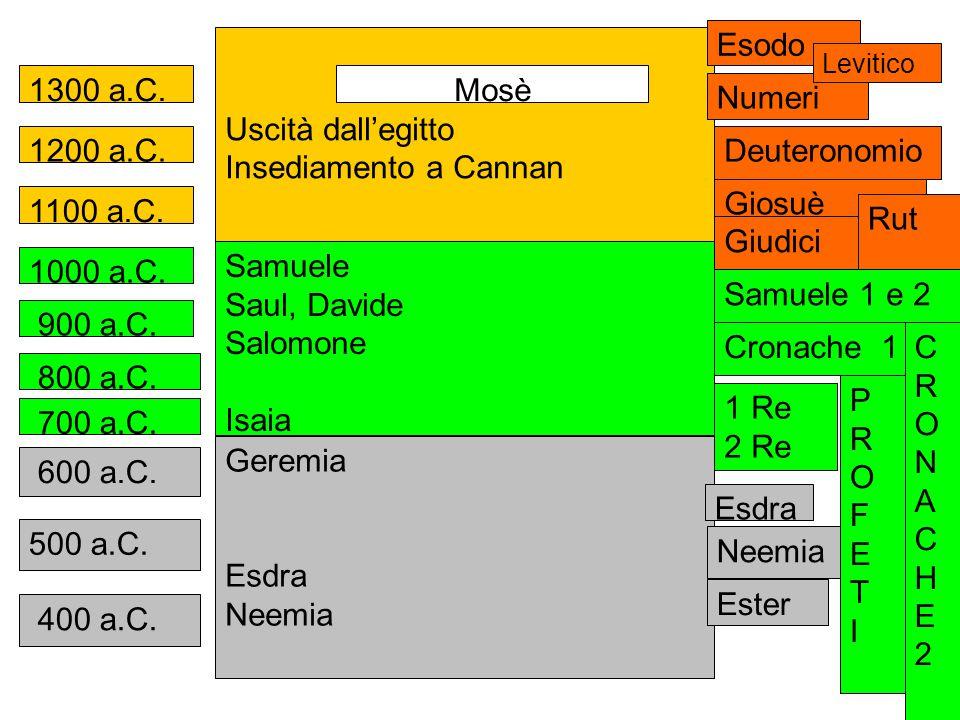 Esodo Uscità dall'egitto Insediamento a Cannan 1300 a.C. Mosè Numeri