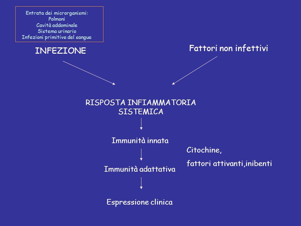 Fattori non infettivi INFEZIONE RISPOSTA INFIAMMATORIA SISTEMICA