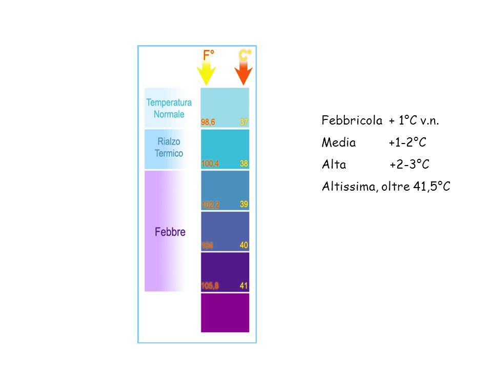 Febbricola + 1°C v.n. Media +1-2°C Alta +2-3°C Altissima, oltre 41,5°C