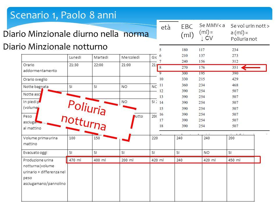 Poliuria notturna Scenario 1, Paolo 8 anni