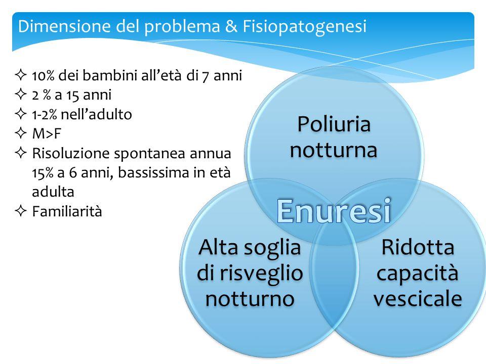 Enuresi Dimensione del problema & Fisiopatogenesi