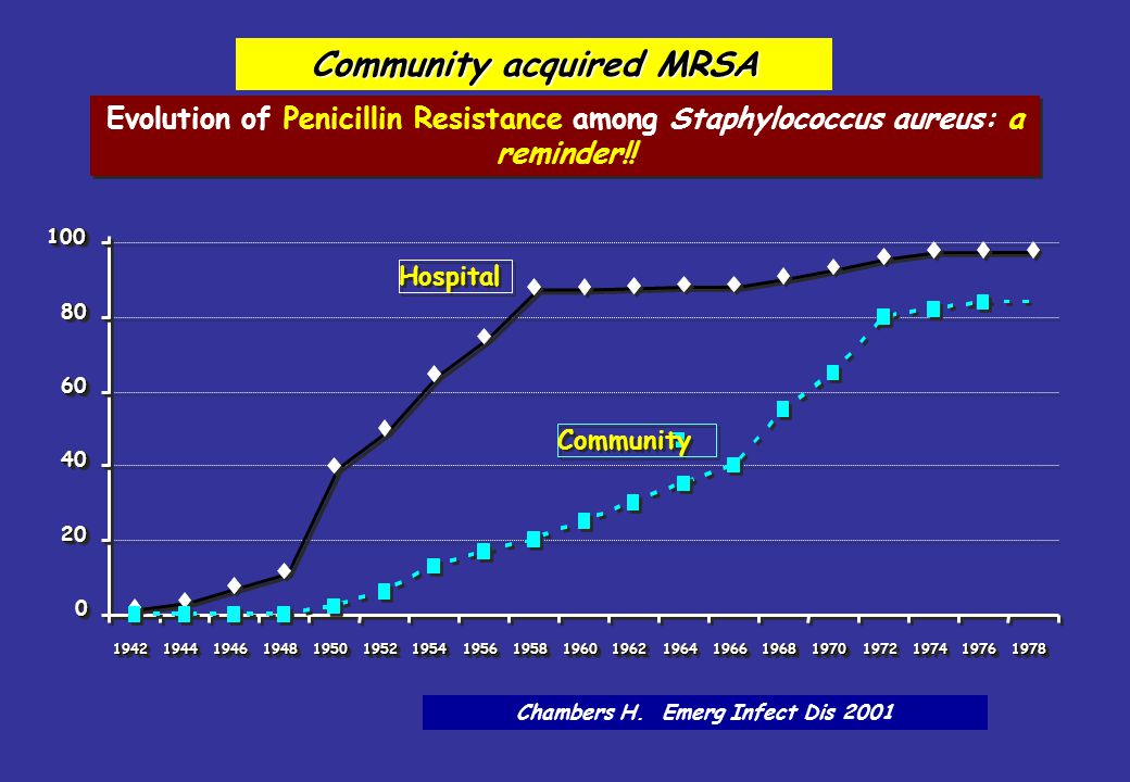 Community acquired MRSA Chambers H. Emerg Infect Dis 2001