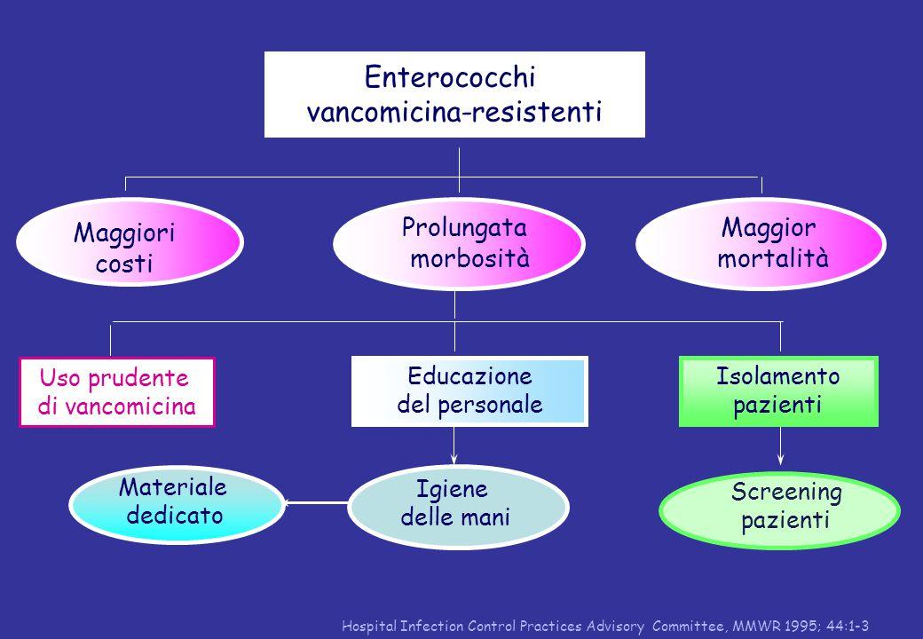 vancomicina-resistenti