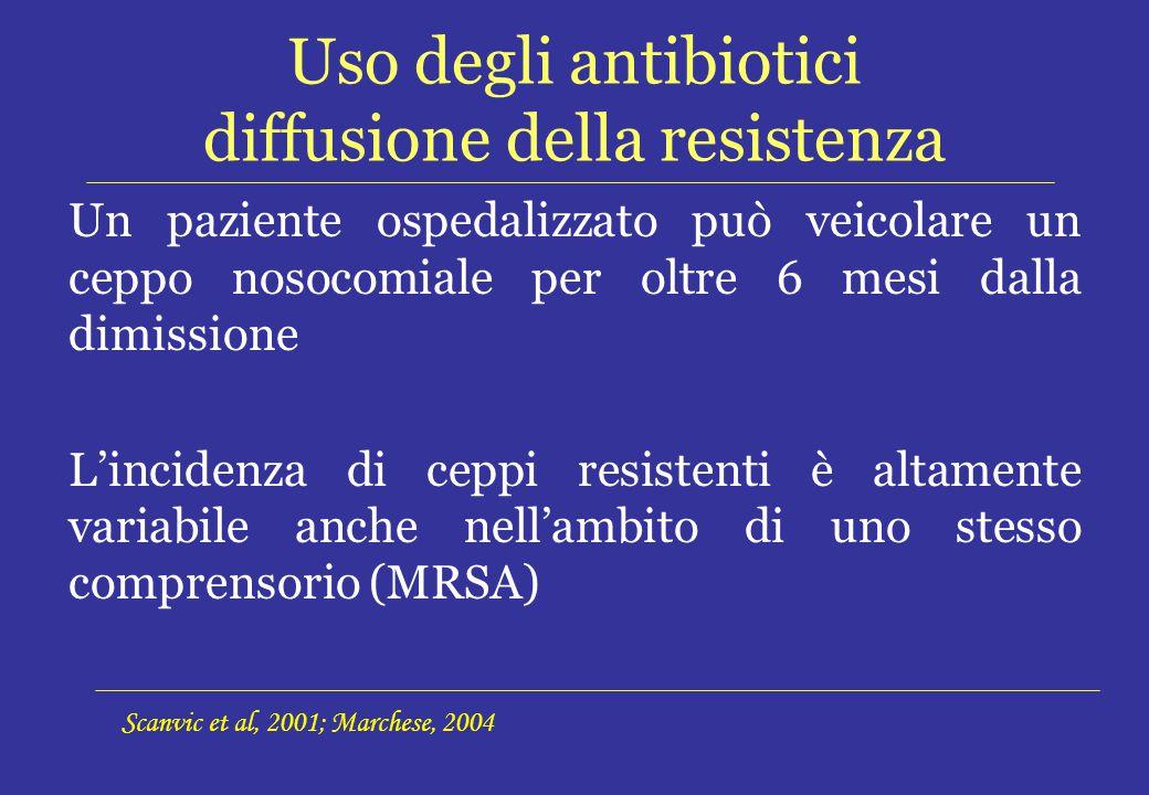 Uso degli antibiotici diffusione della resistenza