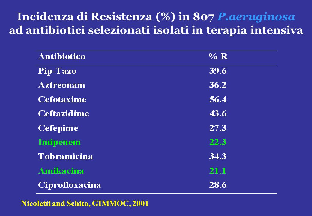 Incidenza di Resistenza (%) in 807 P