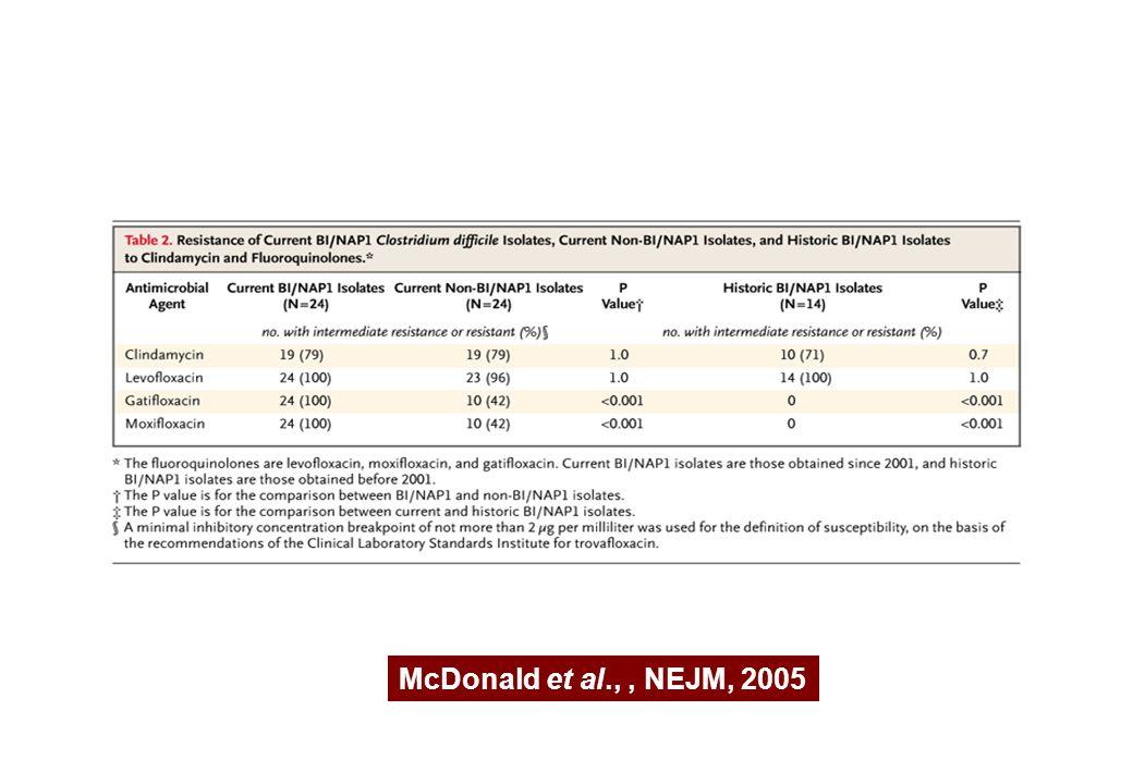In questa tabella pubblicata da McDonald viene paragonata l'attività in vitro di 3 fluorochinoli e clindamicina nei confronti degli stipiti isolati a partire dal 2001 appartenenti al clone BI/NAP1 (virulenti), degli stipiti isolati sempre a partire dal 2001 ma non appartenenti al clone BI/NAP1 e degli stipiti isolati prima del 2001 appartenenti al clone BI/NAP1 ( non molto Virulenti)