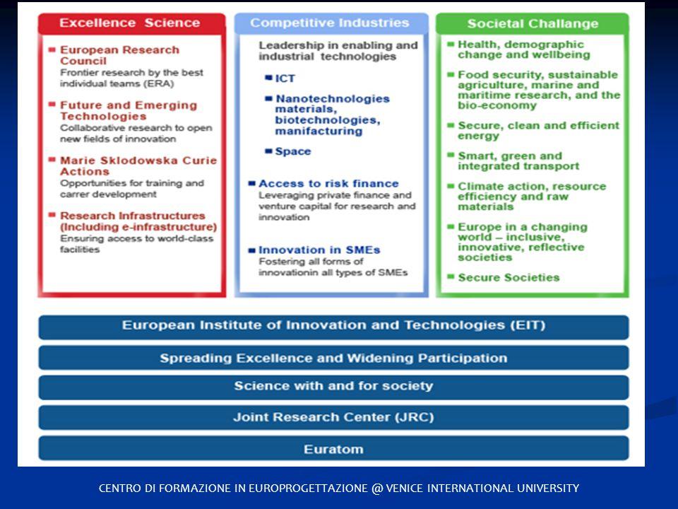Horizon 2020 CENTRO DI FORMAZIONE IN EUROPROGETTAZIONE @ VENICE INTERNATIONAL UNIVERSITY