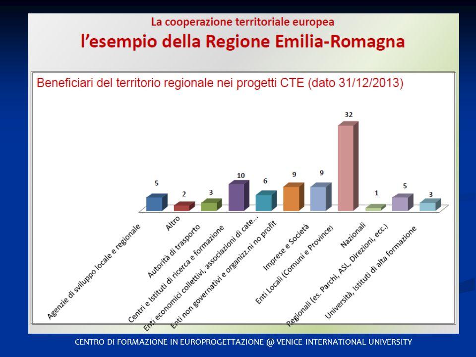 CENTRO DI FORMAZIONE IN EUROPROGETTAZIONE @ VENICE INTERNATIONAL UNIVERSITY