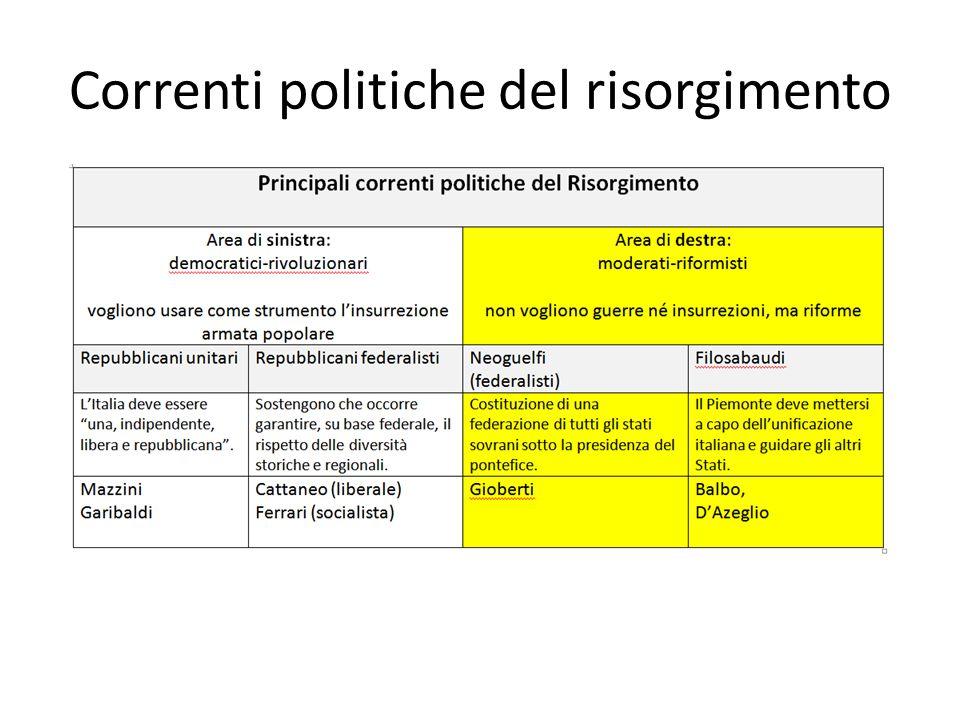 Correnti politiche del risorgimento