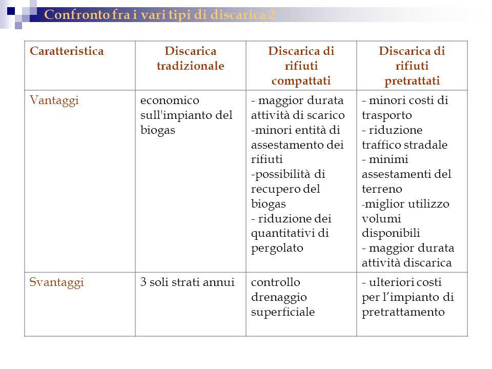 Confronto fra i vari tipi di discarica 2