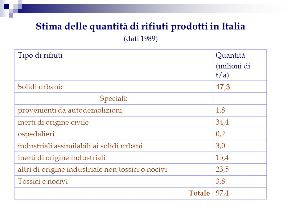 Stima delle quantità di rifiuti prodotti in Italia