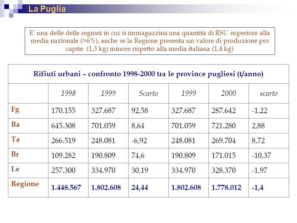 Rifiuti urbani – confronto 1998-2000 tra le province pugliesi (t/anno)