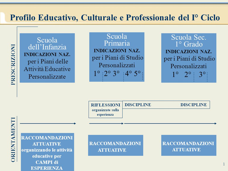 Profilo Educativo, Culturale e Professionale del I° Ciclo