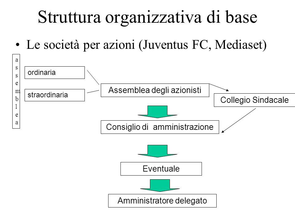 Struttura organizzativa di base