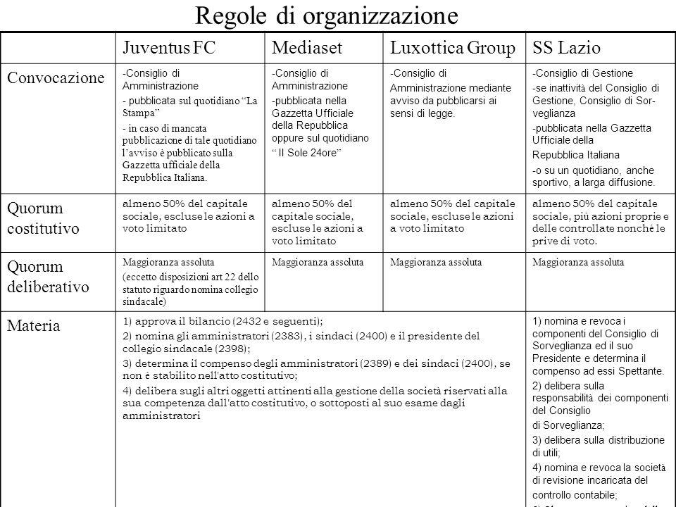 Regole di organizzazione