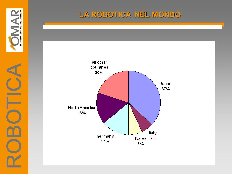 LA ROBOTICA NEL MONDO ROBOTICA