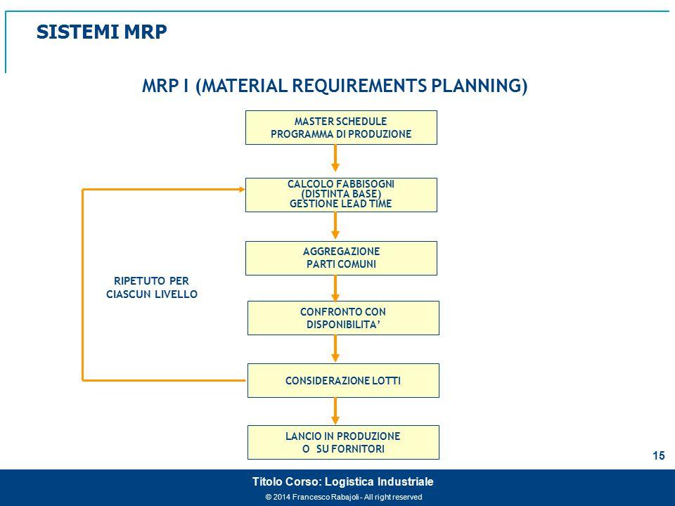 MRP I (MATERIAL REQUIREMENTS PLANNING) PROGRAMMA DI PRODUZIONE