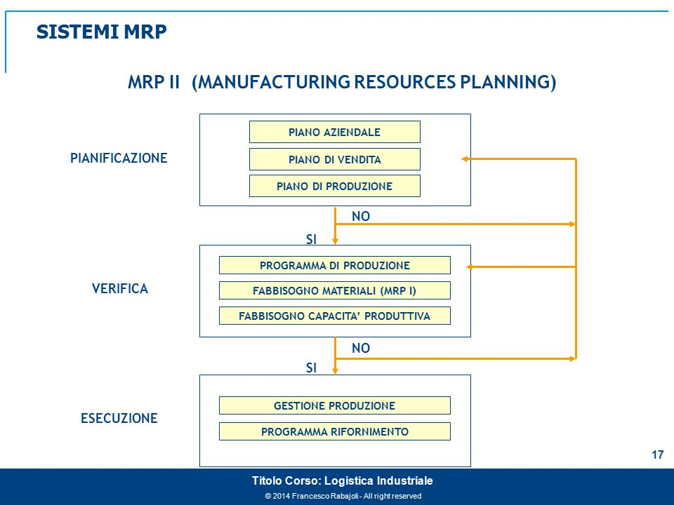 MRP II (MANUFACTURING RESOURCES PLANNING)