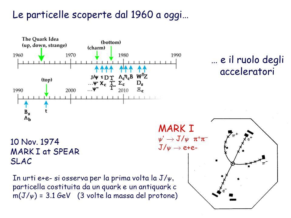 Le particelle scoperte dal 1960 a oggi…