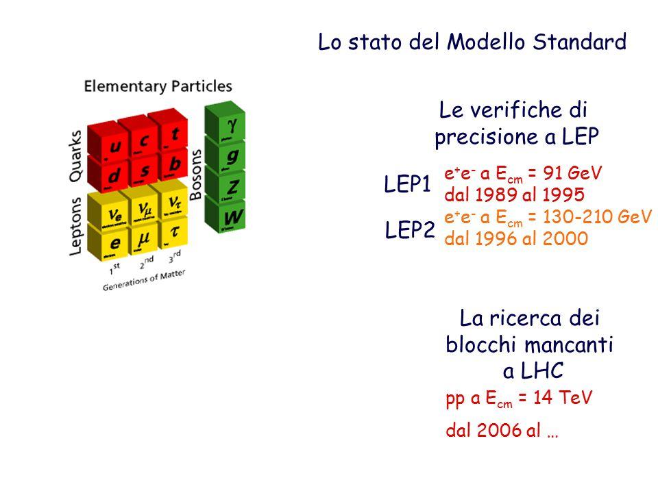 Lo stato del Modello Standard