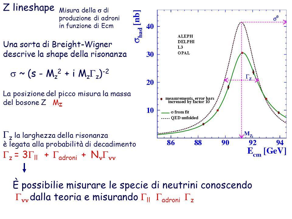Gz la larghezza della risonanza Gz = 3Gll + Gadroni + NnGnn