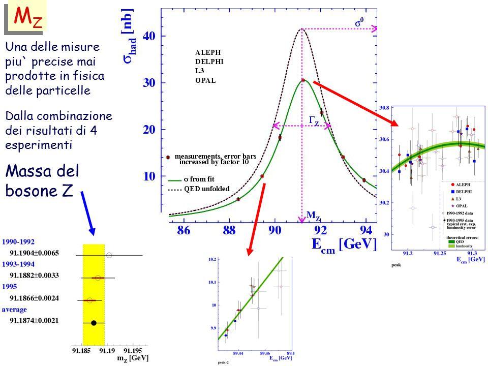 MZ Massa del bosone Z Una delle misure piu` precise mai