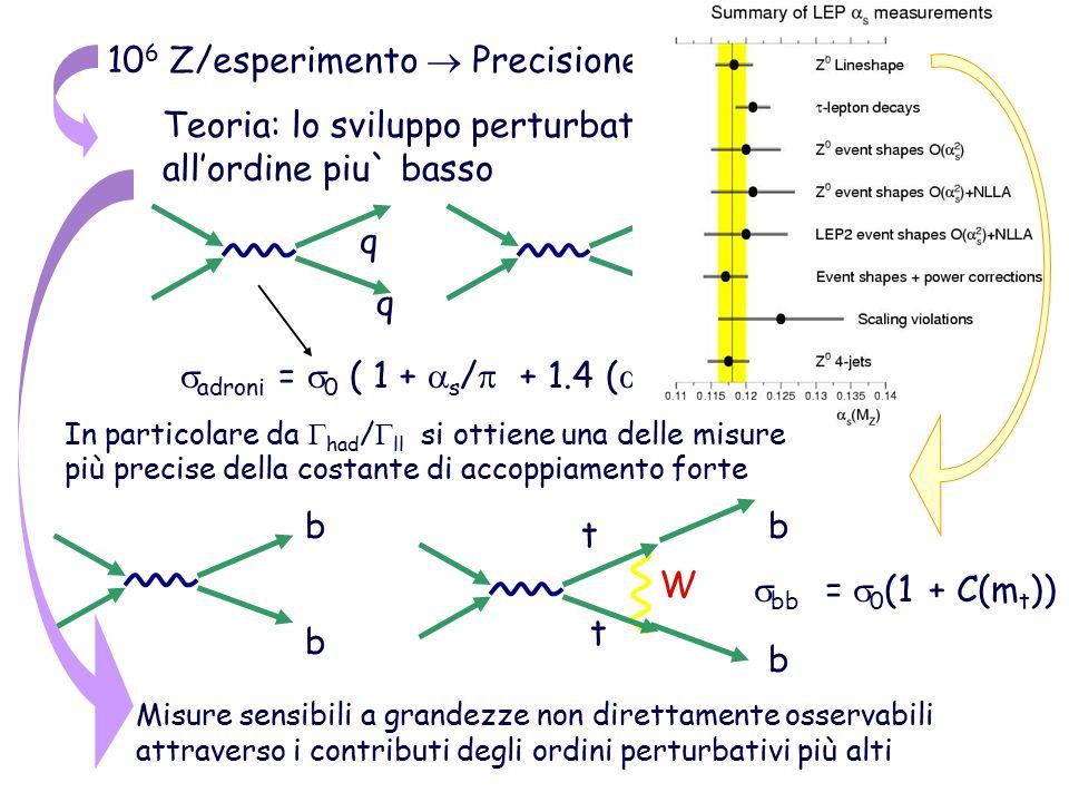 106 Z/esperimento  Precisione sperimentale ~ 0.1%