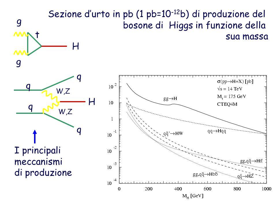 Sezione d'urto in pb (1 pb=10-12b) di produzione del