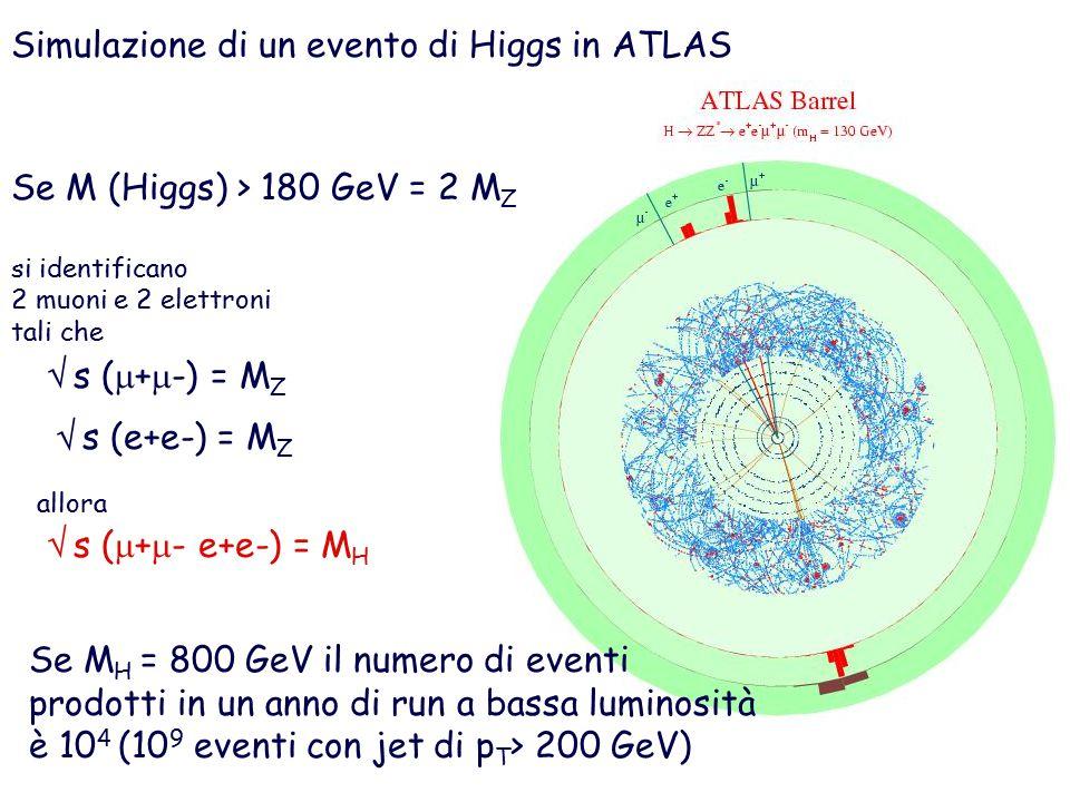 Simulazione di un evento di Higgs in ATLAS