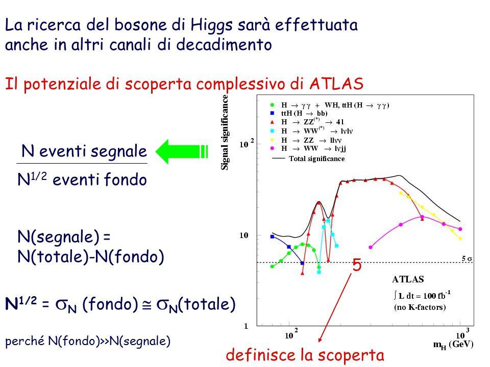 La ricerca del bosone di Higgs sarà effettuata