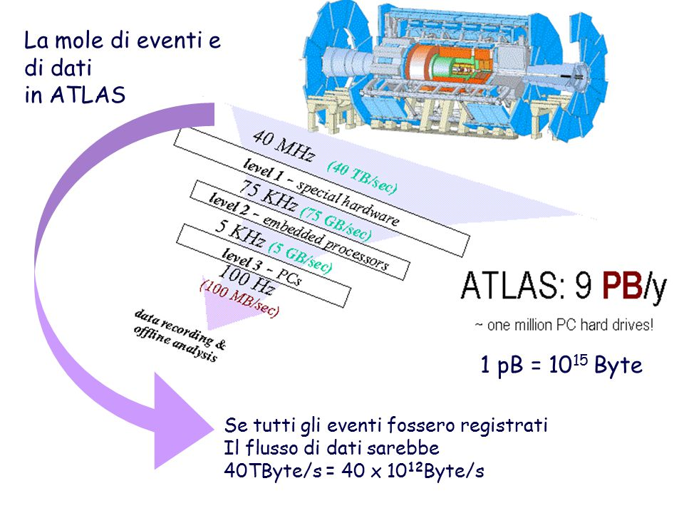 La mole di eventi e di dati in ATLAS 1 pB = 1015 Byte