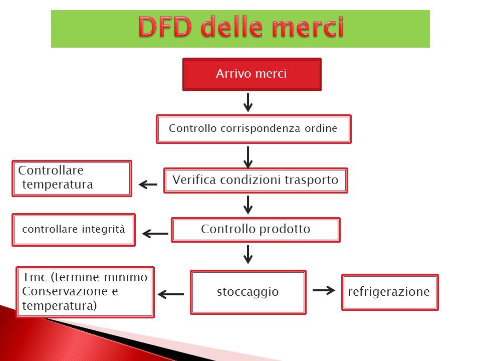 DFD delle merci Arrivo merci Controllare temperatura