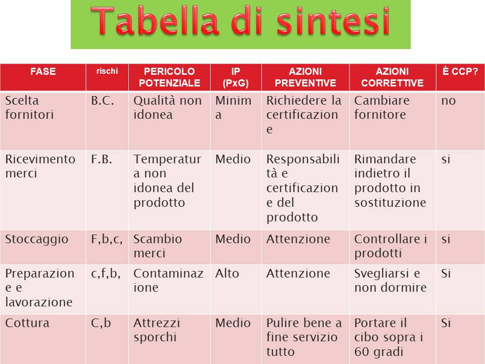 Tabella di sintesi Scelta fornitori B.C. Qualità non idonea Minima