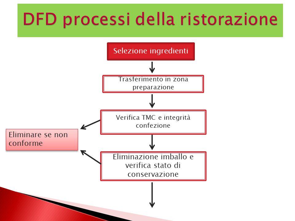 DFD processi della ristorazione