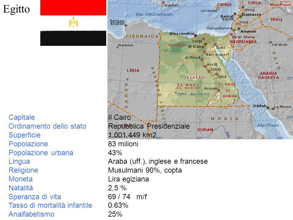 Egitto Capitale Ordinamento dello stato Superficie Popolazione