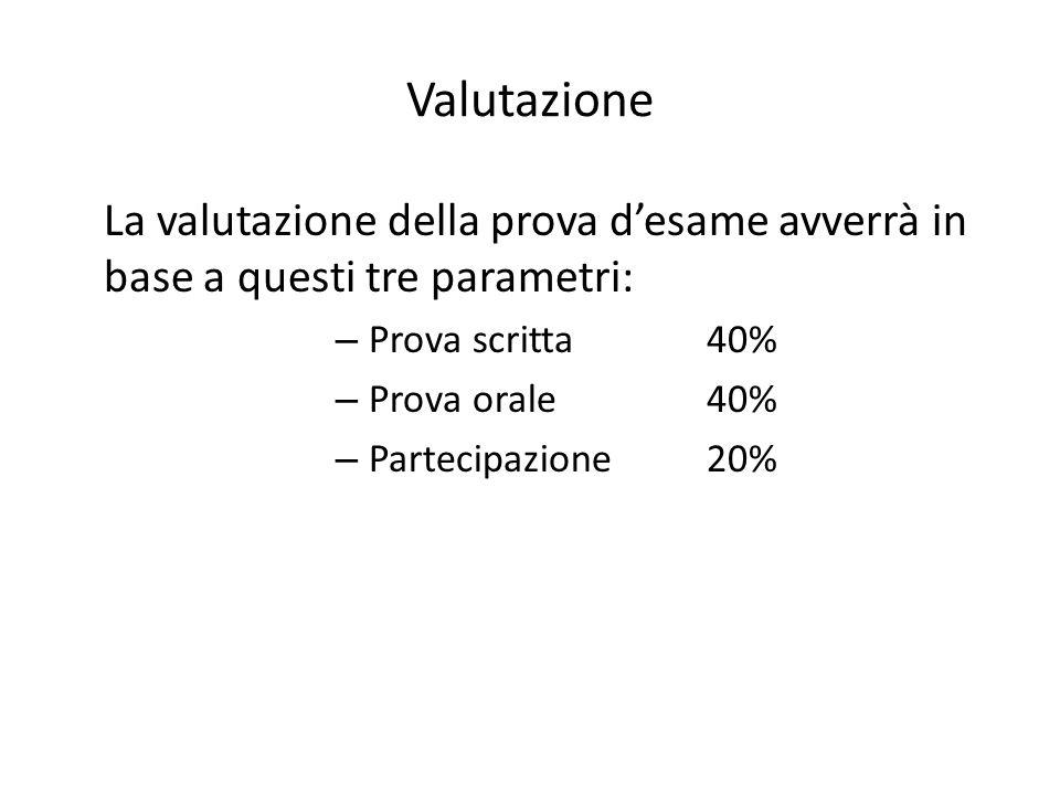 Valutazione La valutazione della prova d'esame avverrà in base a questi tre parametri: Prova scritta 40%