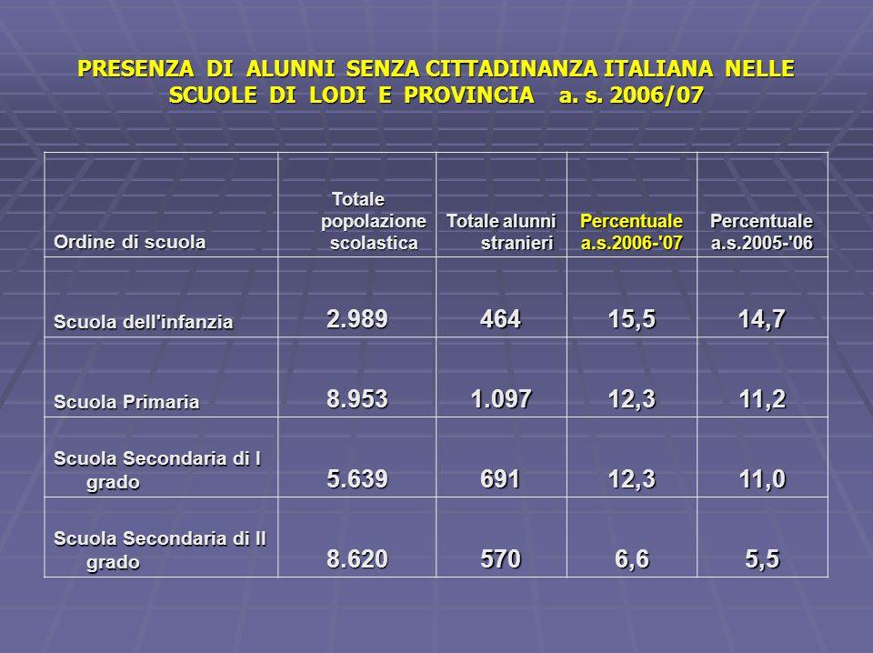 Totale popolazione scolastica Totale alunni stranieri