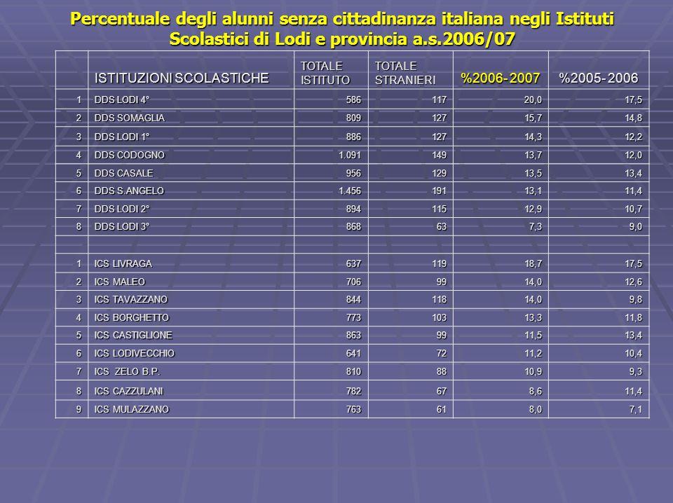 Percentuale degli alunni senza cittadinanza italiana negli Istituti Scolastici di Lodi e provincia a.s.2006/07