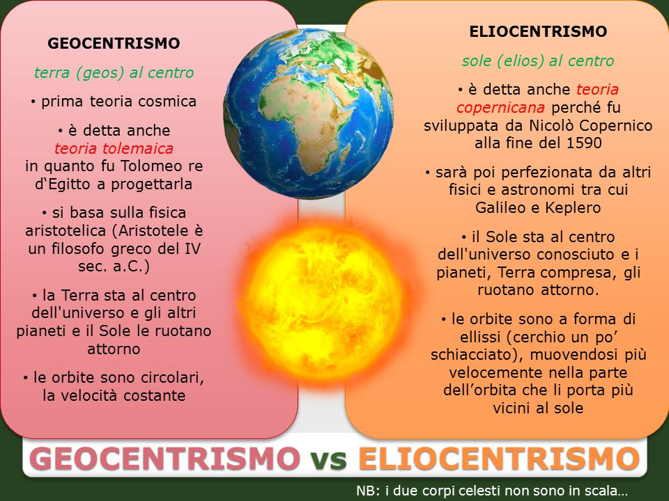 GEOCENTRISMO vs ELIOCENTRISMO