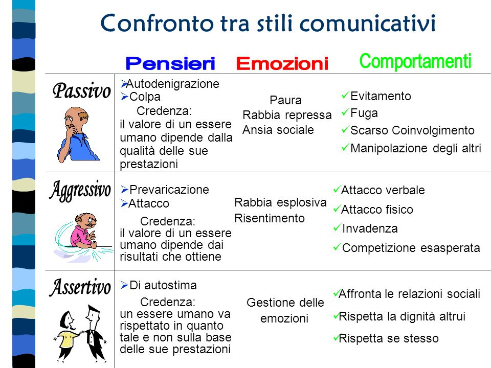 Confronto tra stili comunicativi