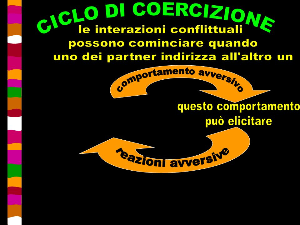 CICLO DI COERCIZIONE le interazioni conflittuali