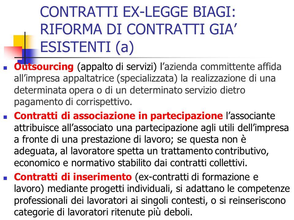 CONTRATTI EX-LEGGE BIAGI: RIFORMA DI CONTRATTI GIA' ESISTENTI (a)