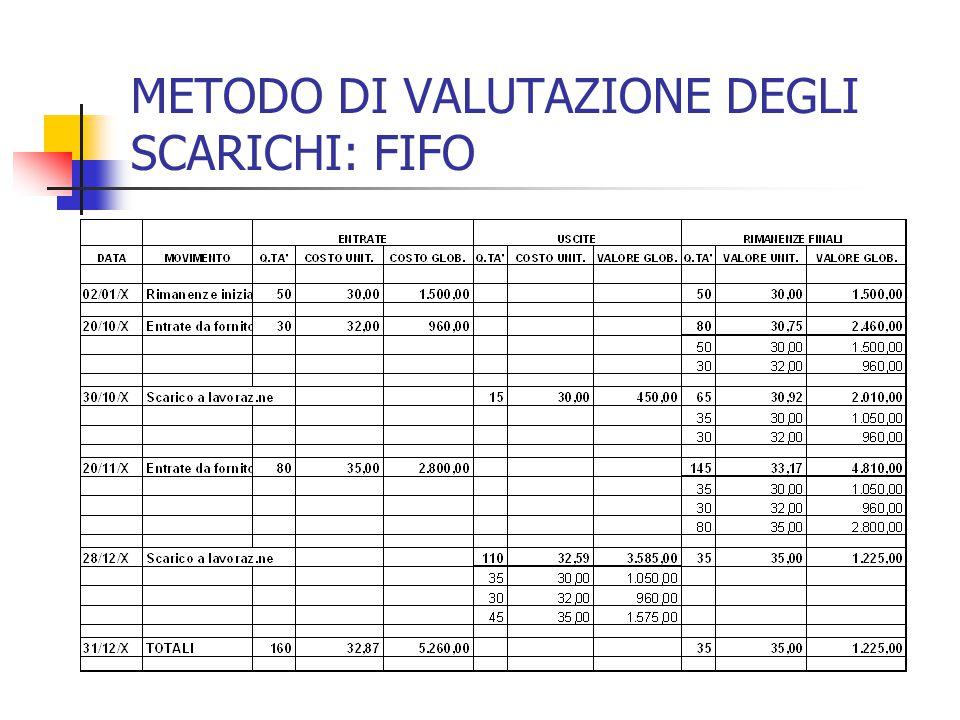 METODO DI VALUTAZIONE DEGLI SCARICHI: FIFO