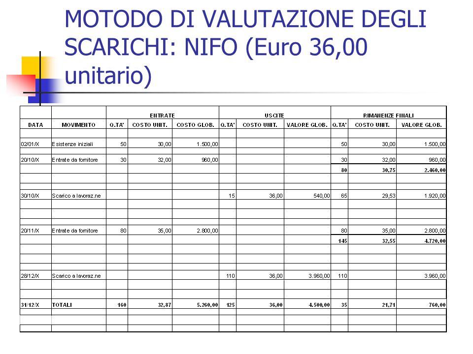 MOTODO DI VALUTAZIONE DEGLI SCARICHI: NIFO (Euro 36,00 unitario)